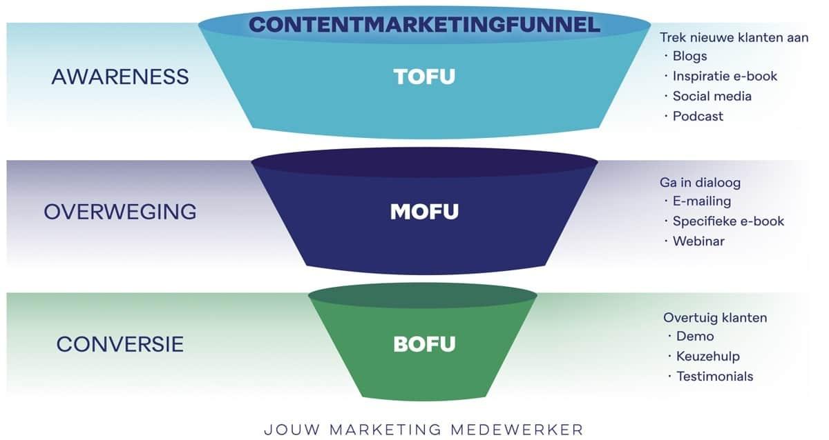 Tofu, mofu, bofu de fases van de contentmarketingfunnel