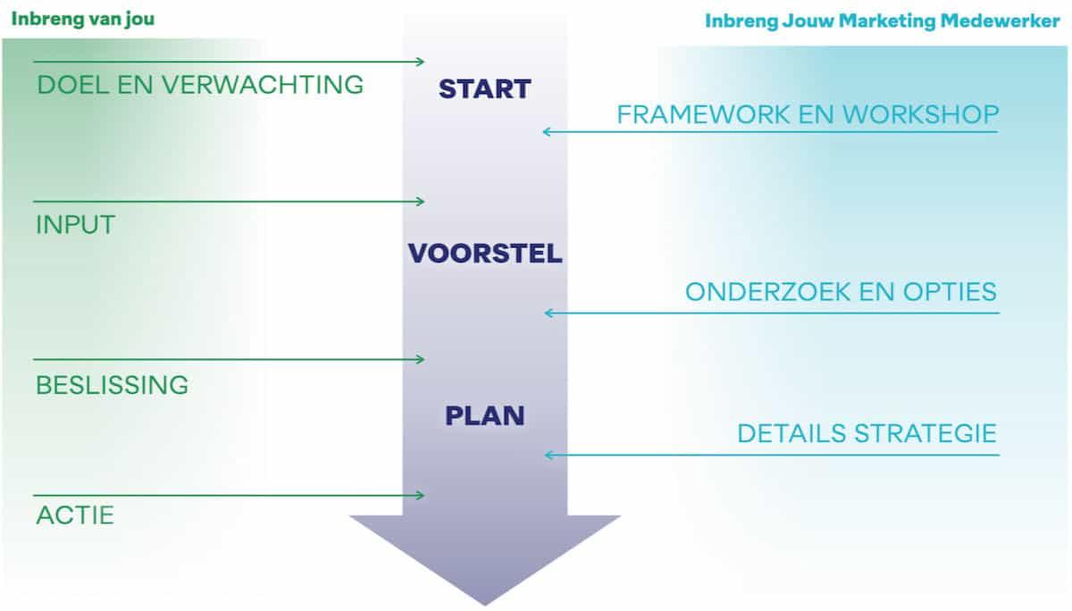 De stappen naar een heldere marketingstrategie